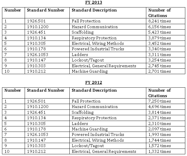 Astonishing Osha Releases 2013 Top 10 Most Cited Standards Osha Law Update Wiring Cloud Hisonuggs Outletorg